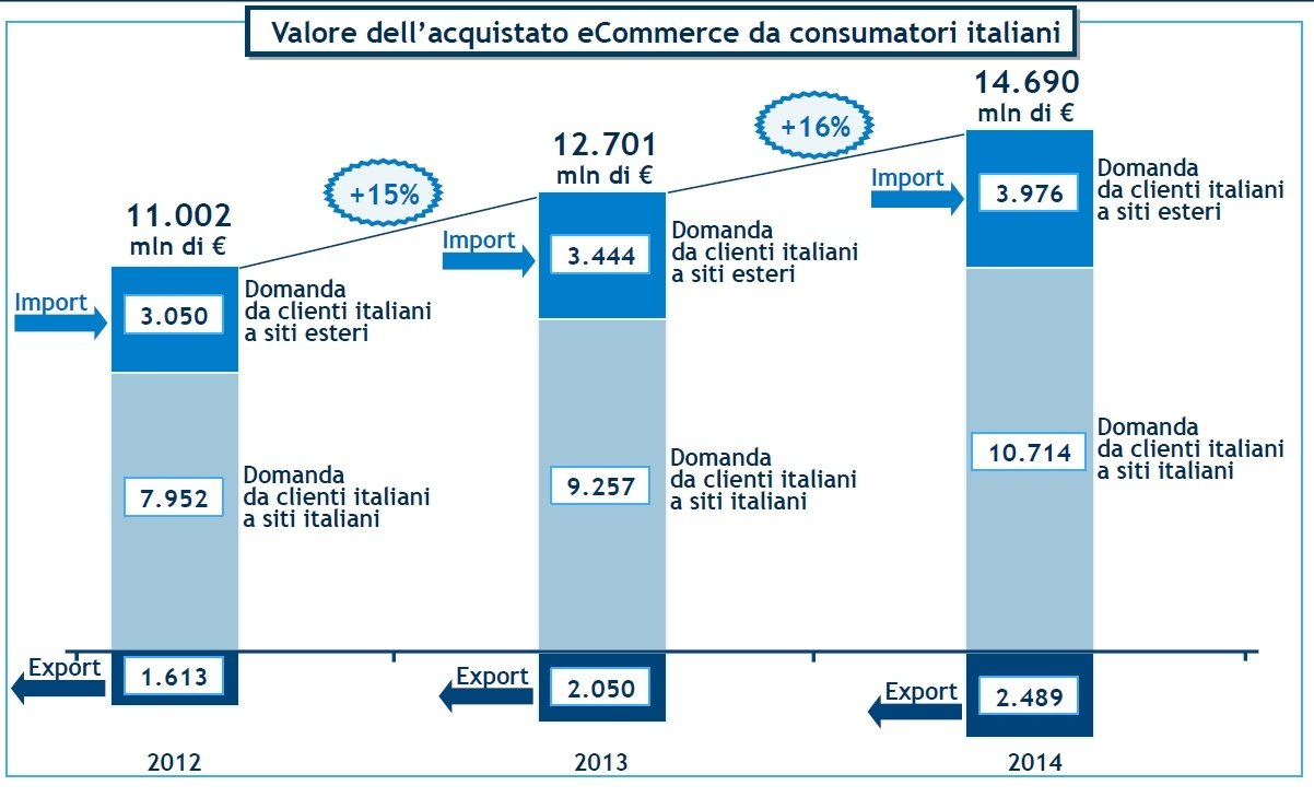 Ecommerce da italiani - Osservatori.net