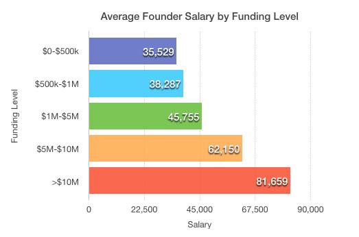 Quanto guadagna un CEO - startup-news