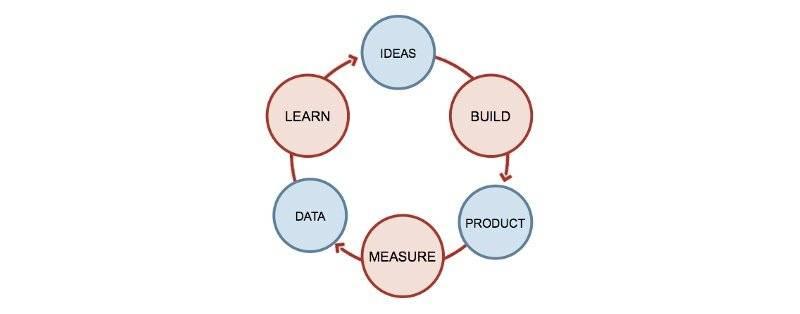 I fondamentali: il metodo Lean Startup
