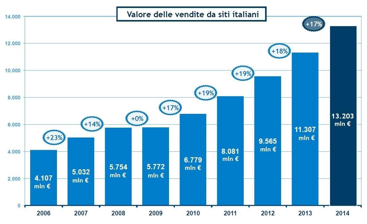 Vendite da siti italiani - Osservatori.net