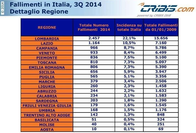 Italia nel 2014. le Regioni più colpite secondo i dati Cribis