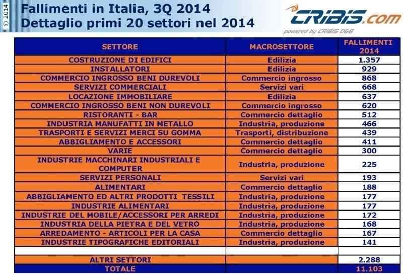 Il trend dei fallimenti in Italia dal 2009 ad oggi. I settori più colpiti secondo i dati Cribis D&B.