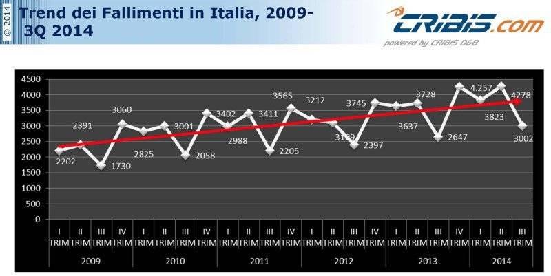 Il trend dei fallimenti in Italia dal 2009 ad oggi