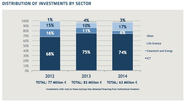 Investimenti startup