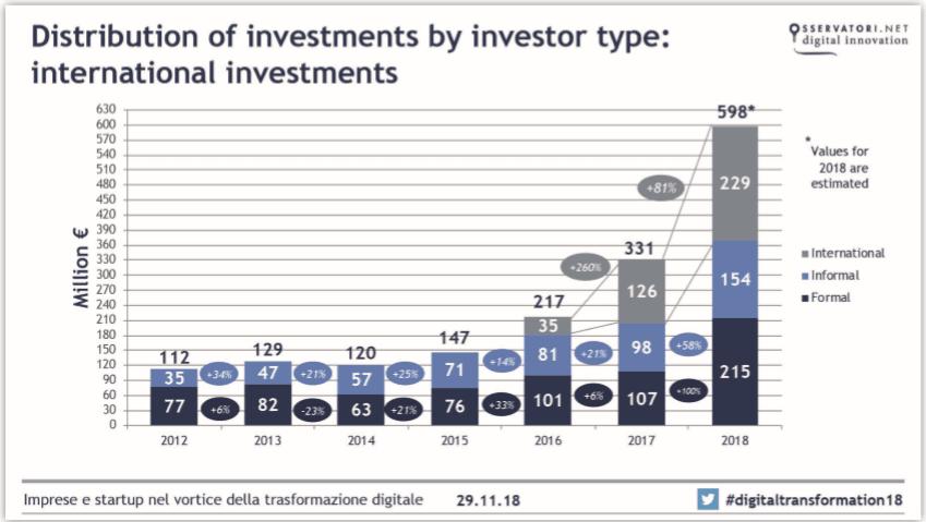 Quasi raddoppiati gli investimenti nelle Startup Hi-Tech italiane nel 2018