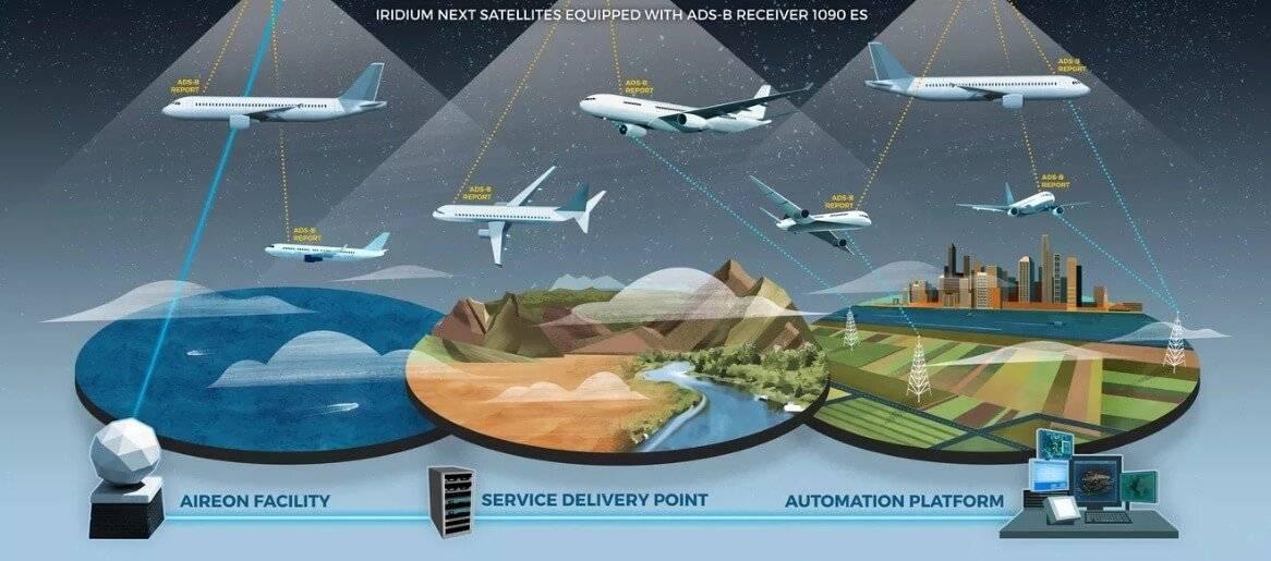 I nuovi satelliti Iridium permetteranno di controllare tutti gli aeroplani in volo sulla terra